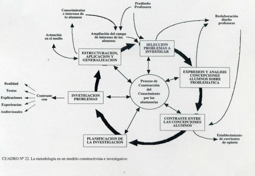 porlan la metodologia en un modelo constructivista e